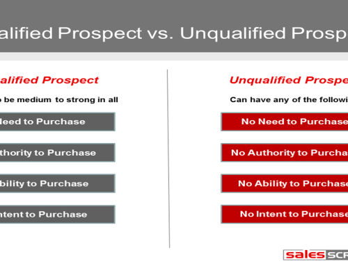 How to Know if a Sales Prospect is Likely to Purchase from You