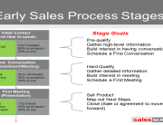 Ideal Sales Process