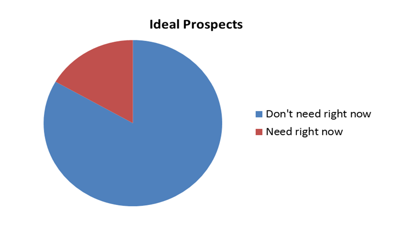 Ideal Prospects